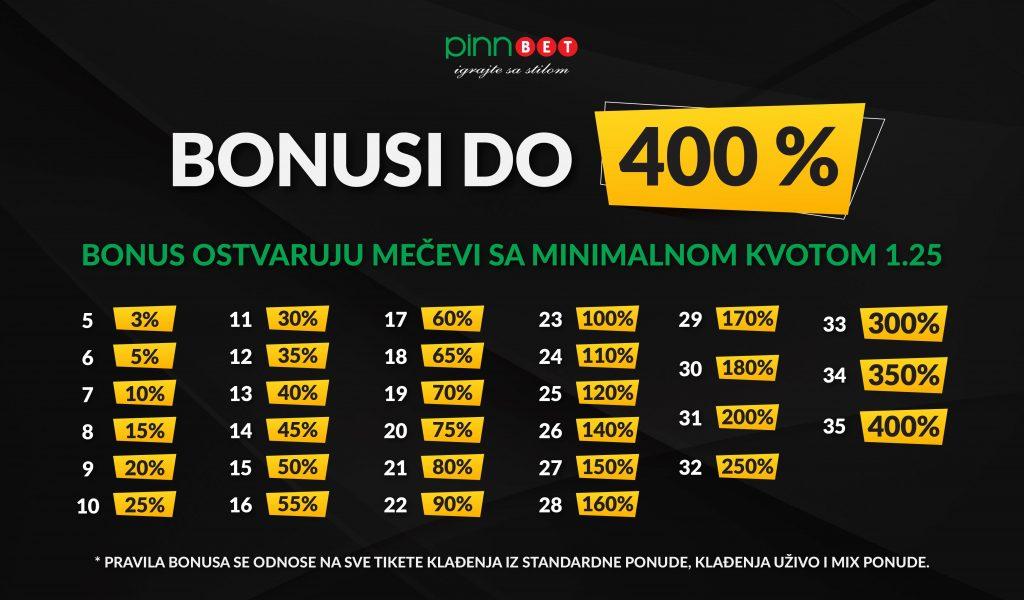 Bonusi u Pinn bet